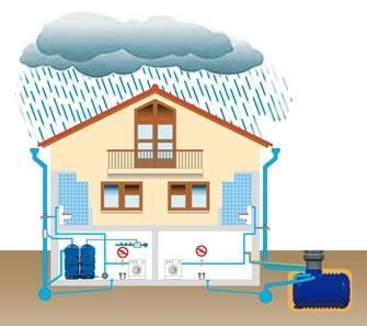 Sistema Depurazione Acqua Piovana: gli Elementi Indispensabili